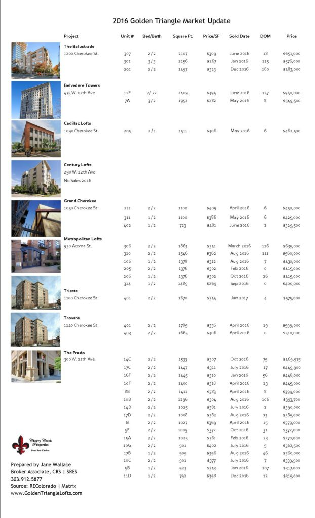 2016 Golden Triangle Loft Buildings Sales by Building